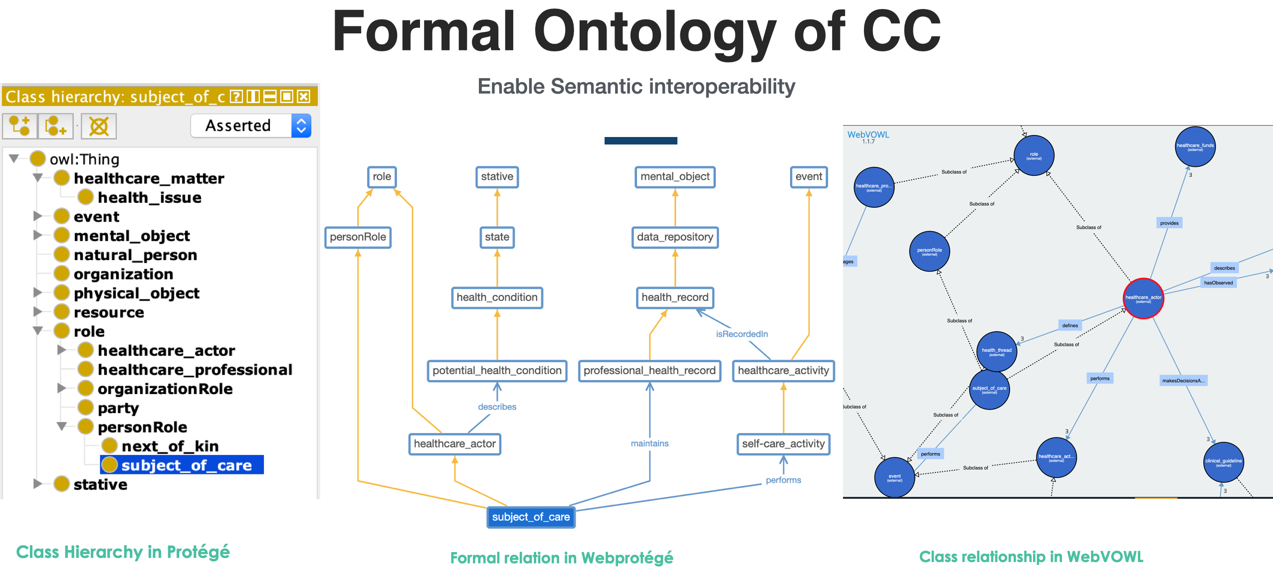 Figure 1: Different view of the ontology
